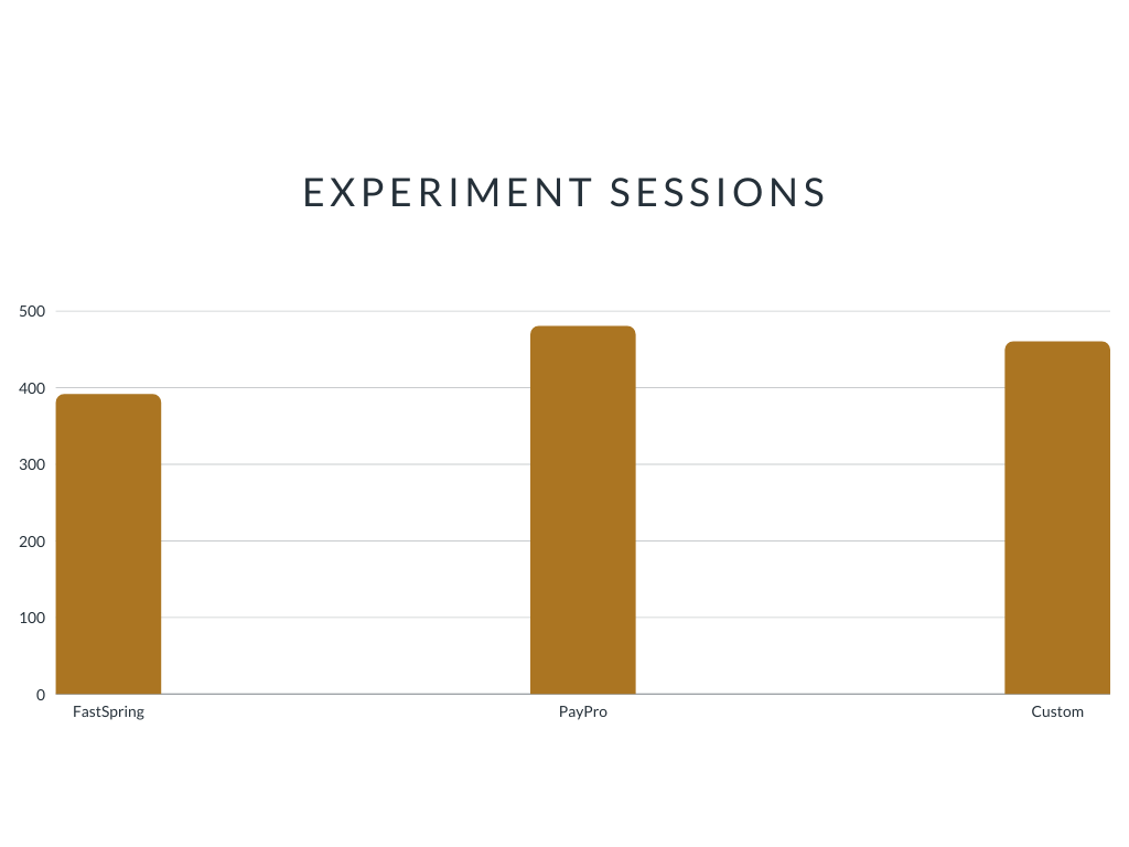 Experiment sessions